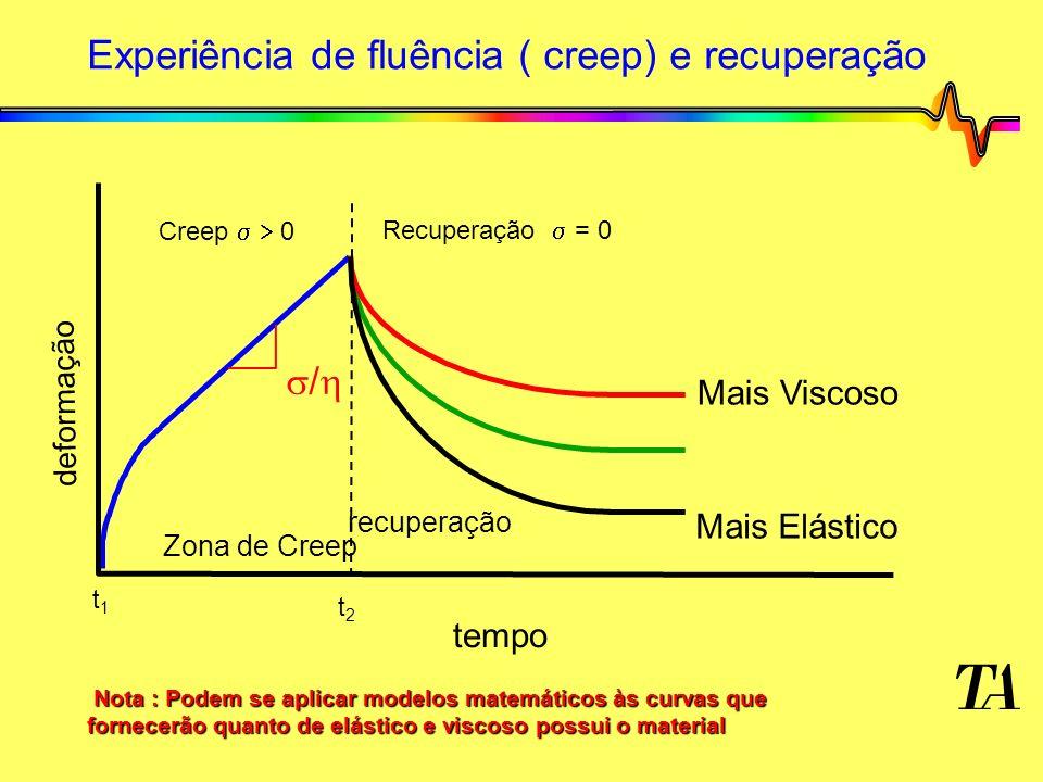 Experiência de fluência ( creep) e recuperação tempo recuperação Zona de Creep Mais Viscoso Mais Elástico Creep 0 Recuperação = 0 / deformação t1t1 t2t2 Nota : Podem se aplicar modelos matemáticos às curvas que fornecerão quanto de elástico e viscoso possui o material Nota : Podem se aplicar modelos matemáticos às curvas que fornecerão quanto de elástico e viscoso possui o material