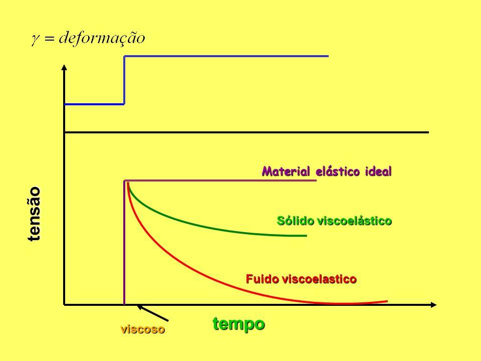 tensão Material elástico ideal Sólido viscoelástico Fuido viscoelastico tempo viscoso