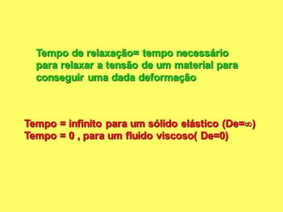 Tempo de relaxação= tempo necessário para relaxar a tensão de um material para conseguir uma dada deformação Tempo = infinito para um sólido elástico (De= ) Tempo = 0, para um fluido viscoso( De=0)