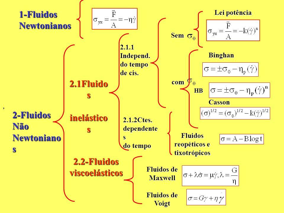 , Sem com 1-FluidosNewtonianos 2-FluidosNão Newtoniano s 2.1Fluido s inelástico s inelástico s 2.2-Fluidosviscoelásticos 2.1.1 Independ. do tempo de c