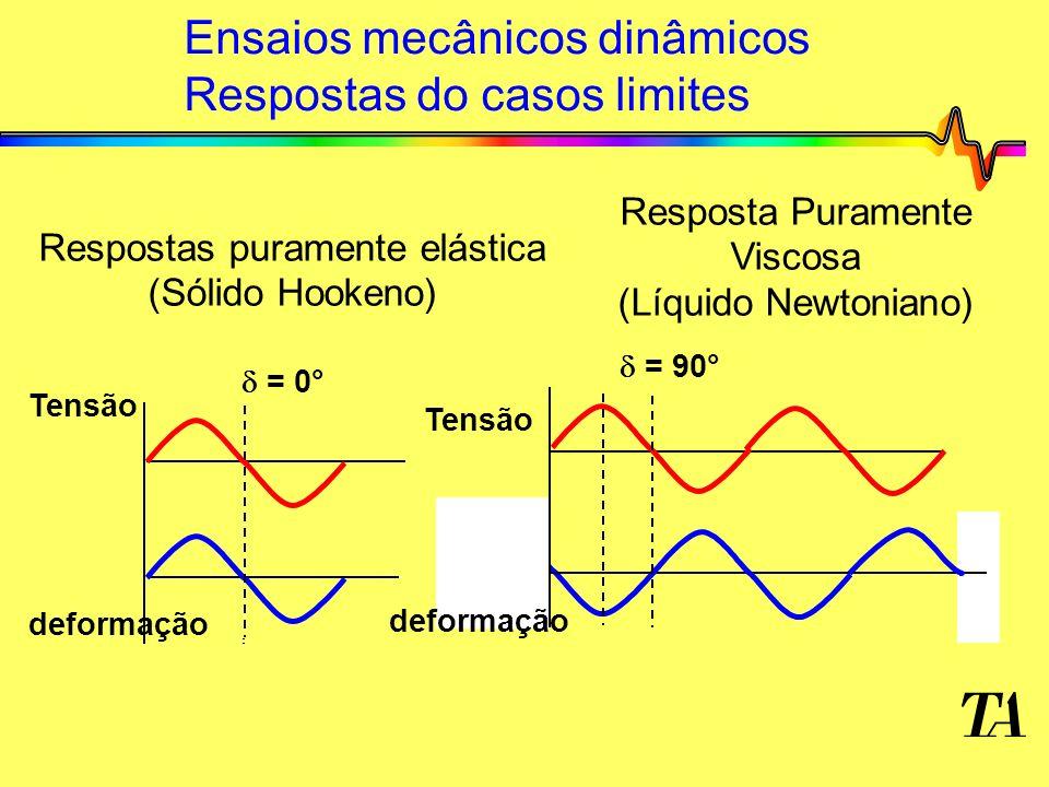 Ensaios mecânicos dinâmicos Respostas do casos limites Tensão deformação = 0° = 90° Respostas puramente elástica (Sólido Hookeno) Resposta Puramente Viscosa (Líquido Newtoniano) Tensão deformação