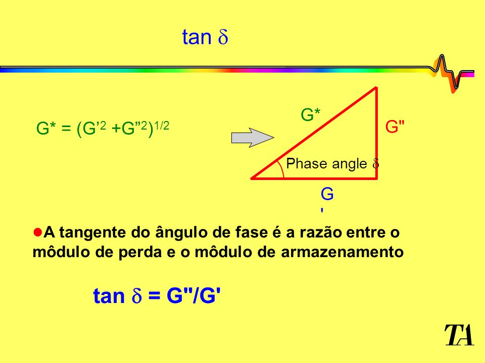 tan Phase angle G* G'G' G