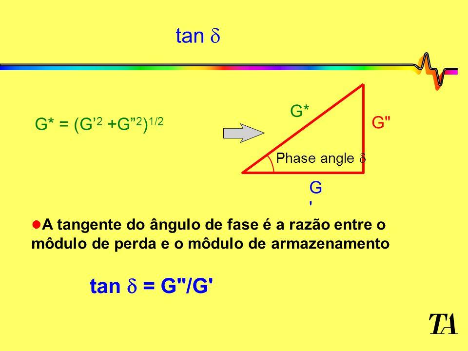 tan Phase angle G* G G G G* = (G 2 +G 2 ) 1/2 l l A tangente do ângulo de fase é a razão entre o môdulo de perda e o môdulo de armazenamento tan = G /G