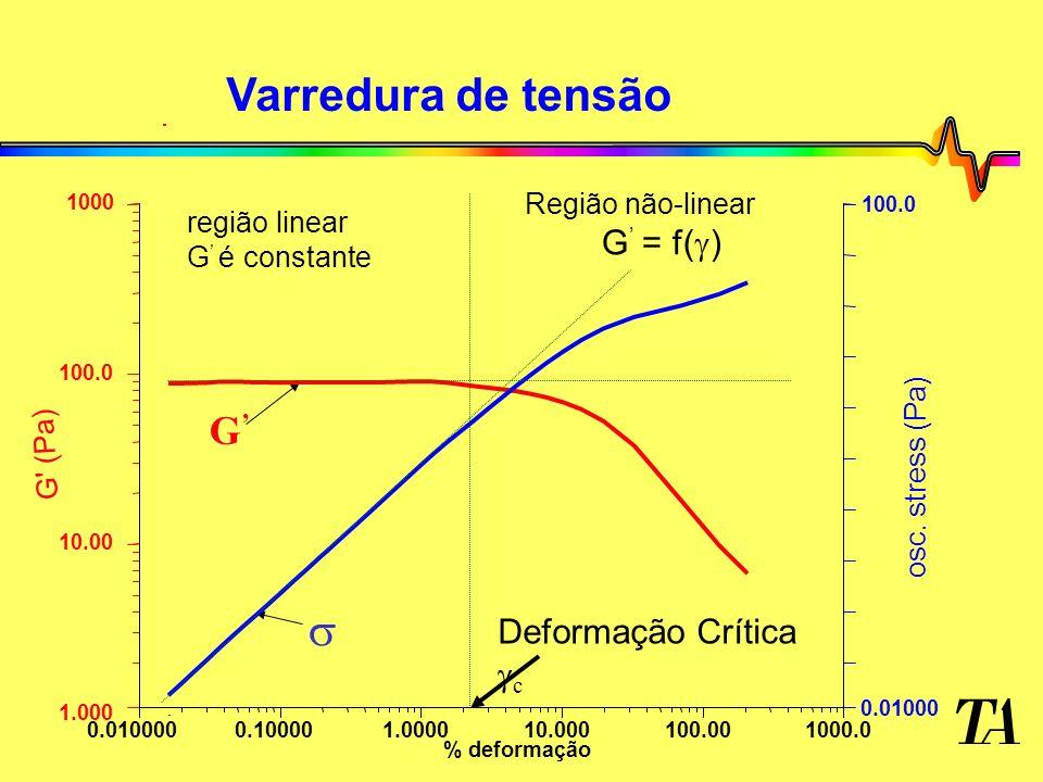 Varredura de tensão Região não-linear G = f( ) região linear G é constante G 1000.00.0100000.100001.000010.000100.00 % deformação 1000 1.000 10.00 100.0 G (Pa) 100.0 0.01000 osc.