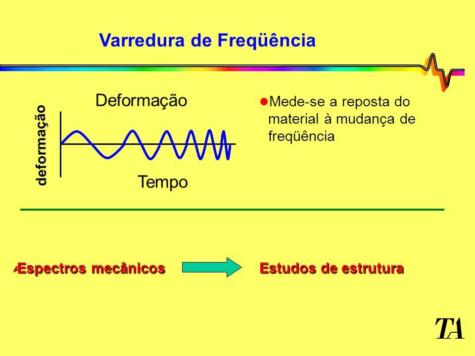 Varredura de Freqüência l l Mede-se a reposta do material à mudança de freqüência deformação Tempo Deformação Ù Espectros mecânicos Estudos de estrutu