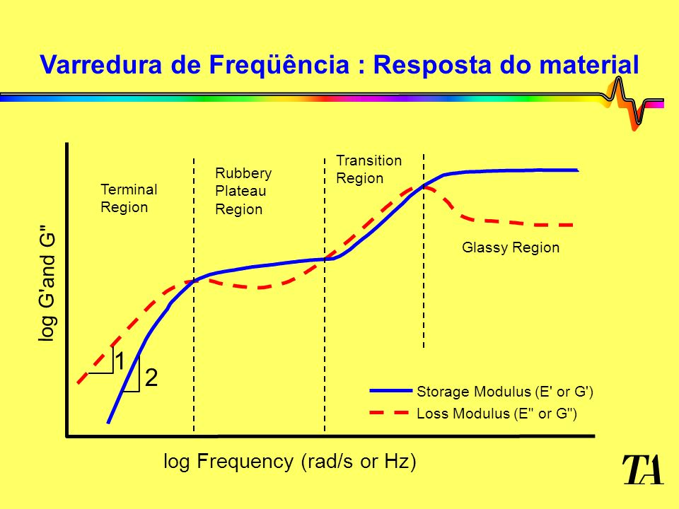 Varredura de Freqüência : Resposta do material Terminal Region Rubbery Plateau Region Transition Region Glassy Region 1 2 Storage Modulus (E or G ) Loss Modulus (E or G ) log Frequency (rad/s or Hz) log G and G