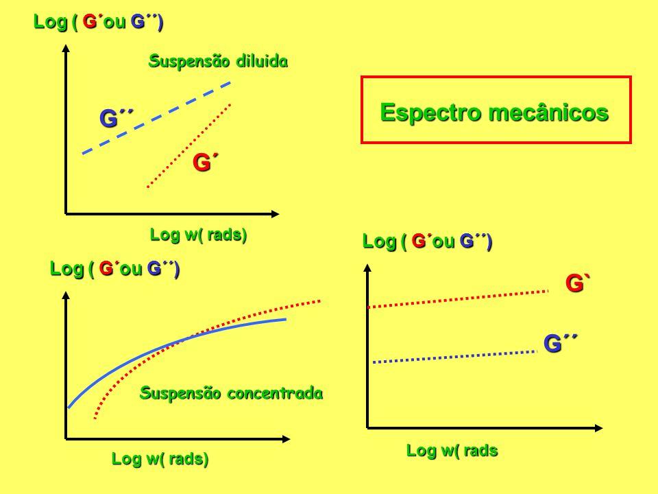 Log w( rads) Log ( G´ou G´´) Suspensão diluida G´ G´´ Log ( G´ou G´´) Log w( rads) Suspensão concentrada Log ( G´ou G´´) Log w( rads G` G´´ Espectro mecânicos