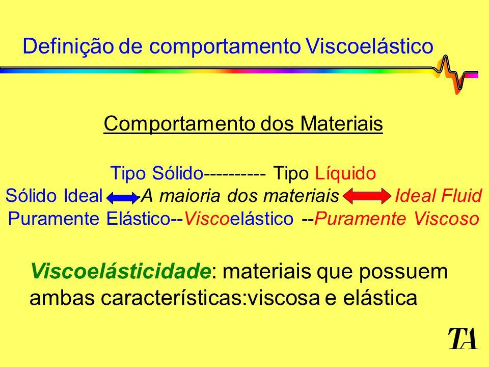 Definição de comportamento Viscoelástico Viscoelásticidade: materiais que possuem ambas características:viscosa e elástica Comportamento dos Materiais Tipo Sólido---------- Tipo Líquido Sólido Ideal -----A maioria dos materiais ------ Ideal Fluid Puramente Elástico--Viscoelástico --Puramente Viscoso