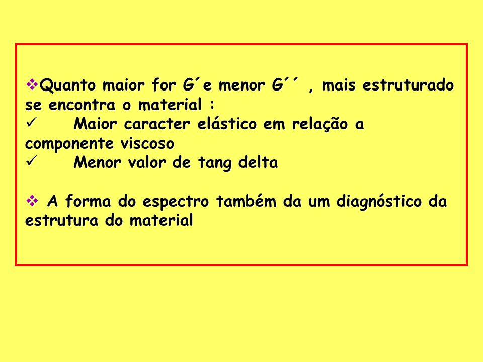 Quanto maior for G´e menor G´´, mais estruturado se encontra o material : Quanto maior for G´e menor G´´, mais estruturado se encontra o material : Ma