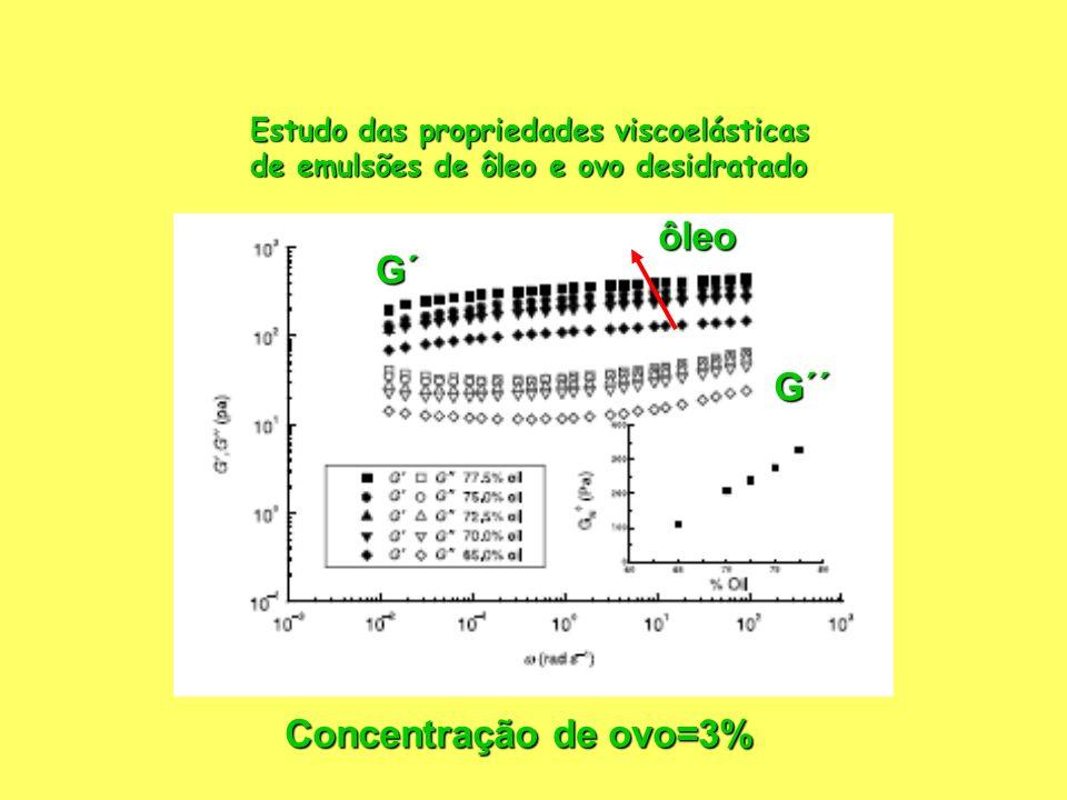 Estudo das propriedades viscoelásticas de emulsões de ôleo e ovo desidratado ôleo G´ G´´ Concentração de ovo=3%