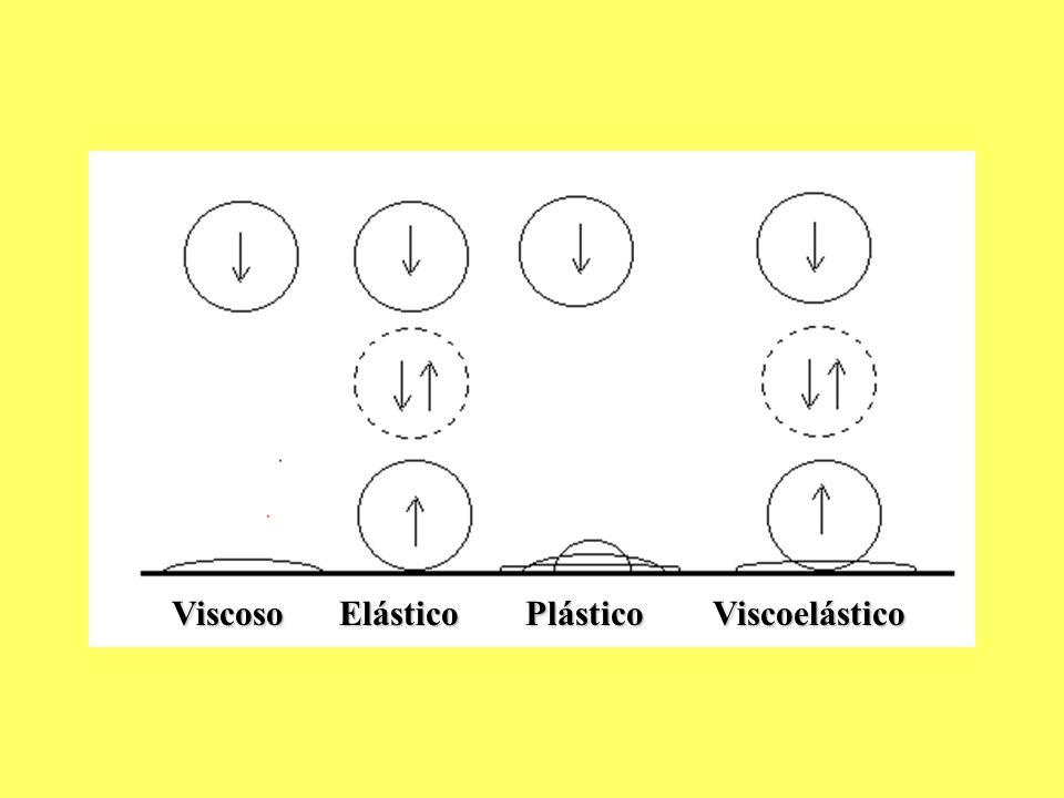 Intervalo de viscoelasticidade linear à concentração de 5% Determinação de temperatura de gelatinização a concentrações de (5, 10, 15)%