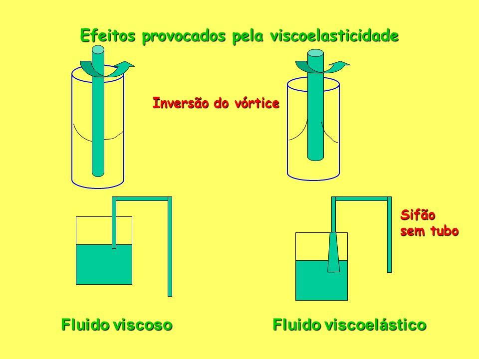 Fluido viscoso Fluido viscoelástico Jato na sáida de um duto Expansão do jato