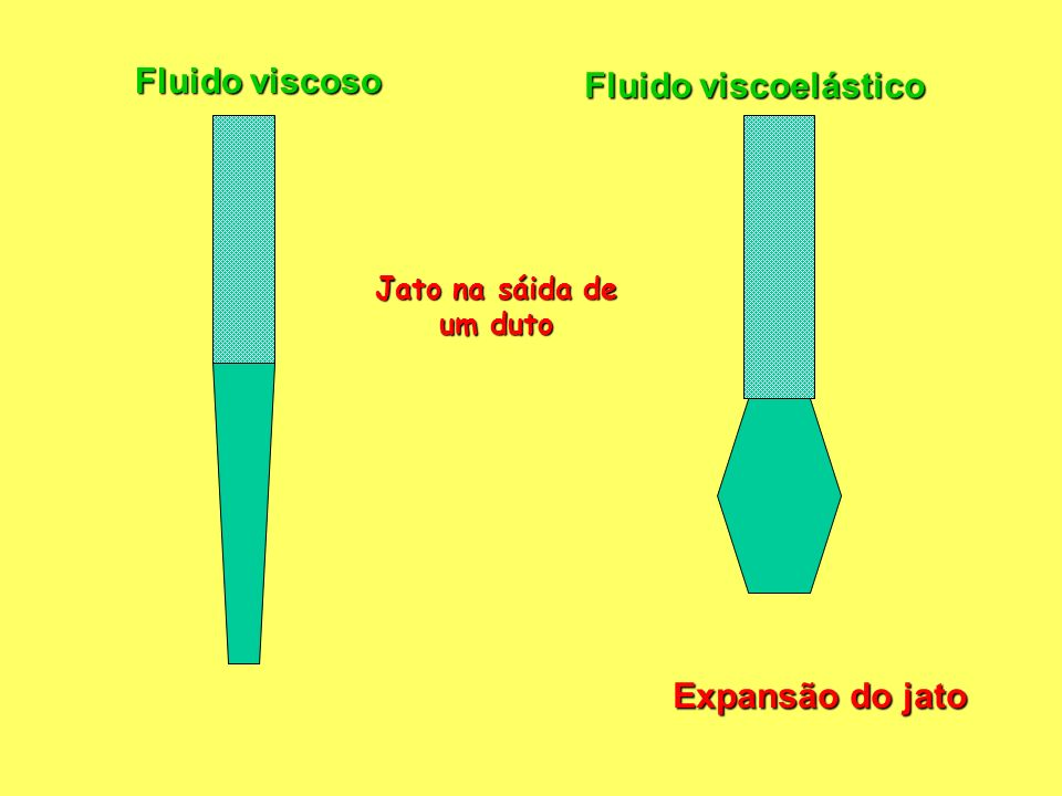 Fluido viscoso Fluido viscoelástico repouso escoamento repouso A deformação é irreversível ( se mantem ) Recuperação da deformação Pela elasticidade do material