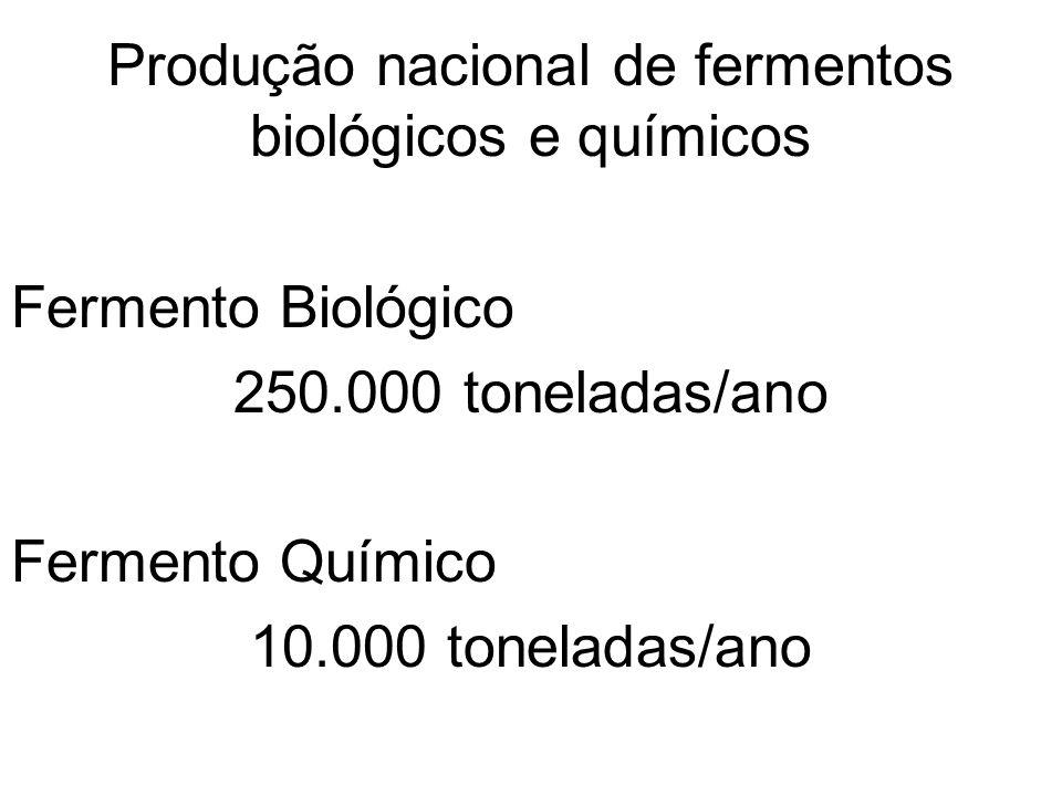 Componentes neutros usados em fermentos químicos 1.Farinha de trigo 2.Amido de milho (maisena); 3.Farinha de arroz; 4.Fécula de mandioca Nível de uso: 25 à 35% do fermento químico