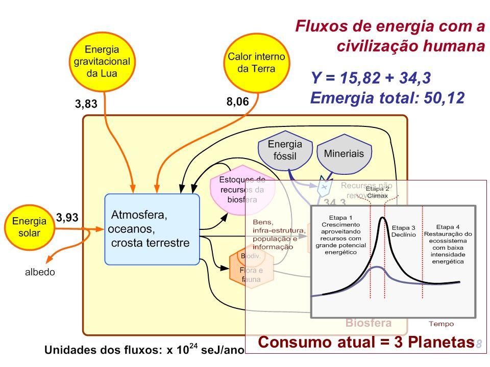 18 Fluxos de energia com a civilização humana Y = 15,82 + 34,3 Emergia total: 50,12 Consumo atual = 3 Planetas