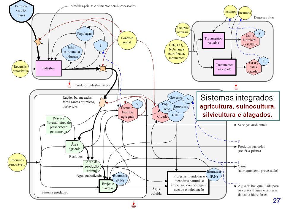 27 Sistemas integrados: agricultura, suinocultura, silvicultura e alagados.