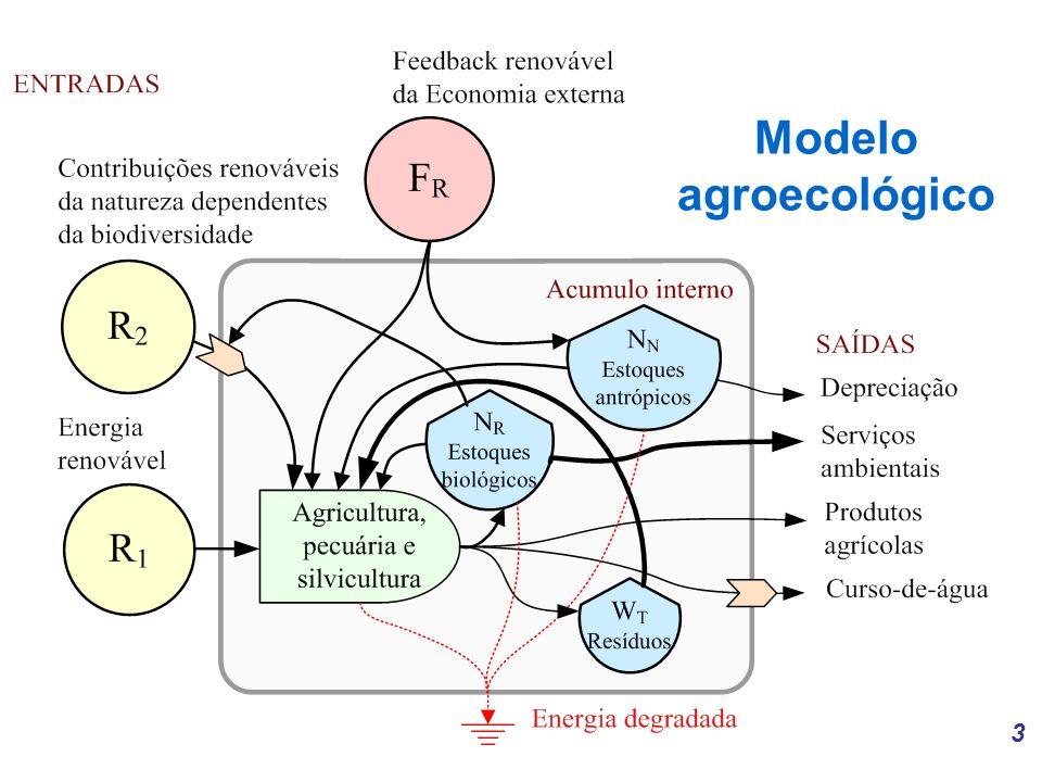 3 Modelo agroecológico