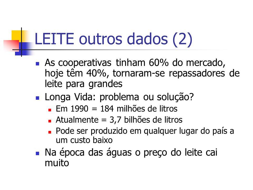 LEITE outros dados (2) As cooperativas tinham 60% do mercado, hoje têm 40%, tornaram-se repassadores de leite para grandes Longa Vida: problema ou solução.