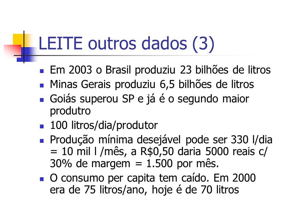 LEITE outros dados (3) Em 2003 o Brasil produziu 23 bilhões de litros Minas Gerais produziu 6,5 bilhões de litros Goiás superou SP e já é o segundo maior produtro 100 litros/dia/produtor Produção mínima desejável pode ser 330 l/dia = 10 mil l /mês, a R$0,50 daria 5000 reais c/ 30% de margem = 1.500 por mês.