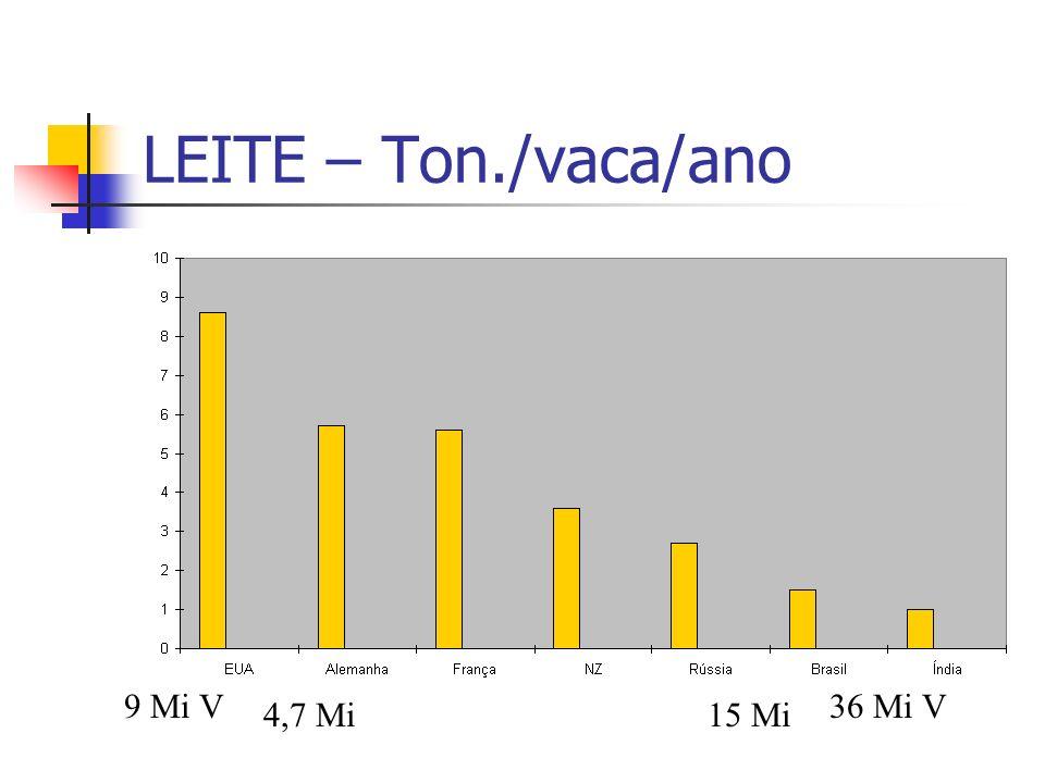 LEITE – Ton./vaca/ano 9 Mi V36 Mi V 4,7 Mi15 Mi