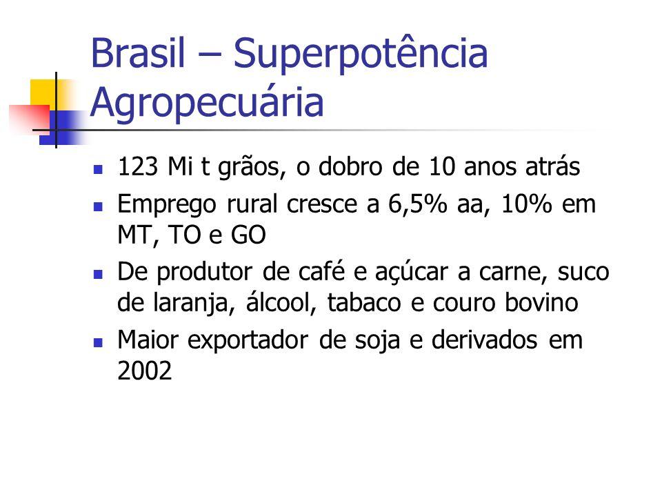 Brasil – Superpotência Agropecuária 123 Mi t grãos, o dobro de 10 anos atrás Emprego rural cresce a 6,5% aa, 10% em MT, TO e GO De produtor de café e