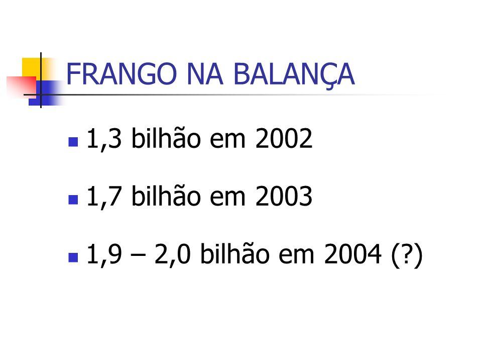 FRANGO NA BALANÇA 1,3 bilhão em 2002 1,7 bilhão em 2003 1,9 – 2,0 bilhão em 2004 ( )
