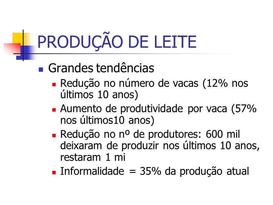 LEITE outros dados (1) A grande maioria (80%) dos produtores é de pequenos produtores, respondem por 20% da produção.