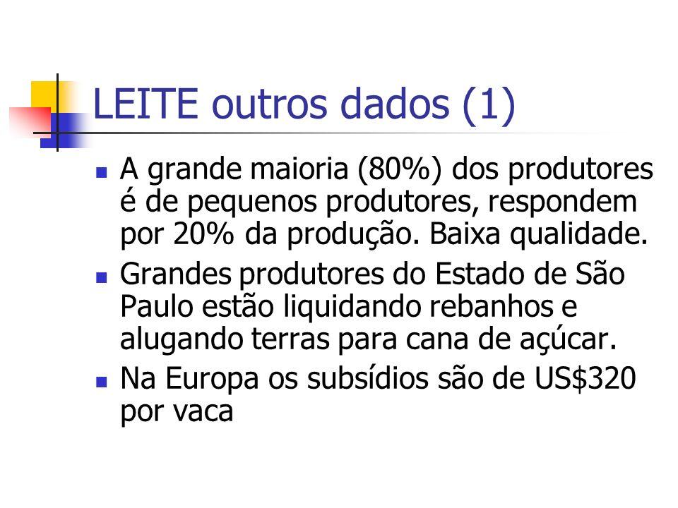 LEITE outros dados (1) A grande maioria (80%) dos produtores é de pequenos produtores, respondem por 20% da produção. Baixa qualidade. Grandes produto