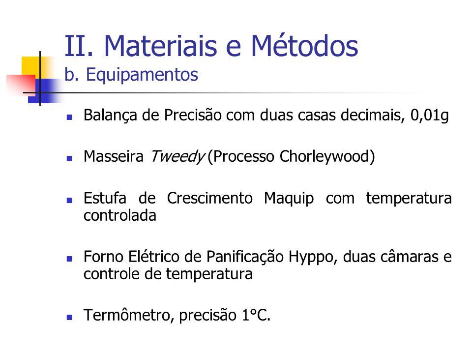 II. Materiais e Métodos b. Equipamentos Balança de Precisão com duas casas decimais, 0,01g Masseira Tweedy (Processo Chorleywood) Estufa de Cresciment