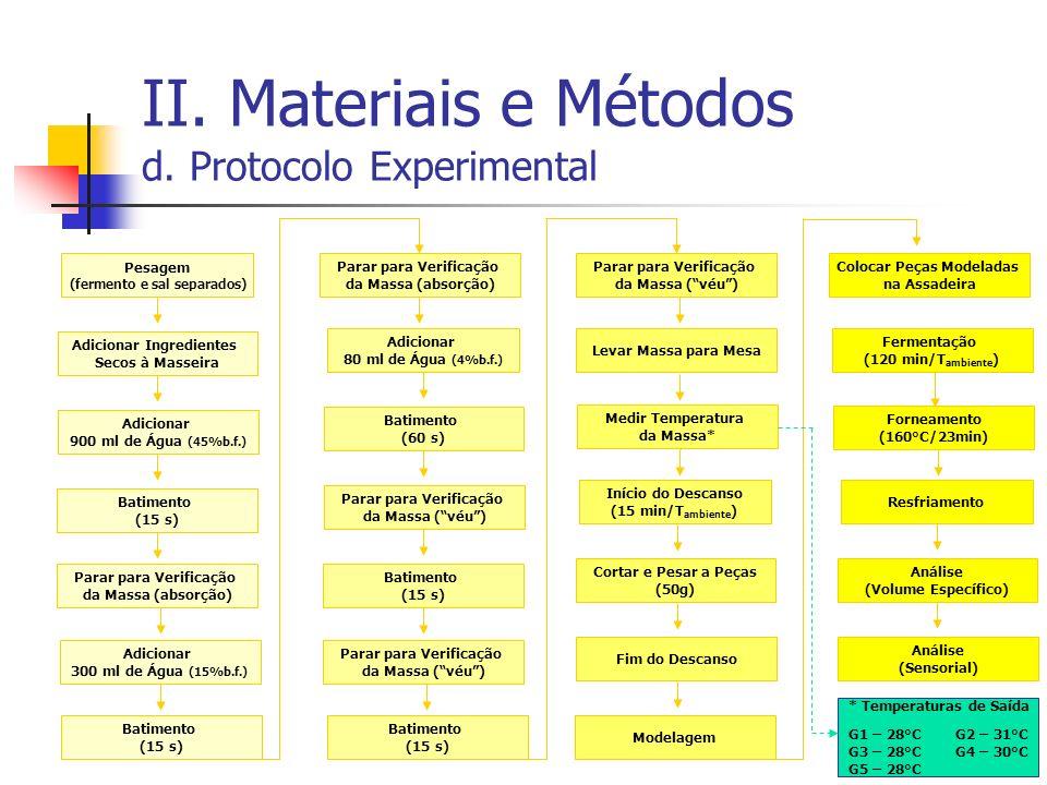 II. Materiais e Métodos d. Protocolo Experimental Pesagem (fermento e sal separados) Adicionar Ingredientes Secos à Masseira Adicionar 900 ml de Água