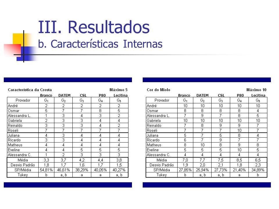 III. Resultados b. Características Internas BrancoDATEMCSLP80LecitinaBrancoDATEMCSLP80Lecitina