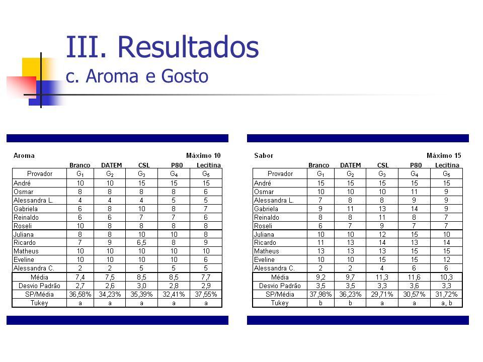 III. Resultados c. Aroma e Gosto BrancoDATEMCSLP80LecitinaBrancoDATEMCSLP80Lecitina