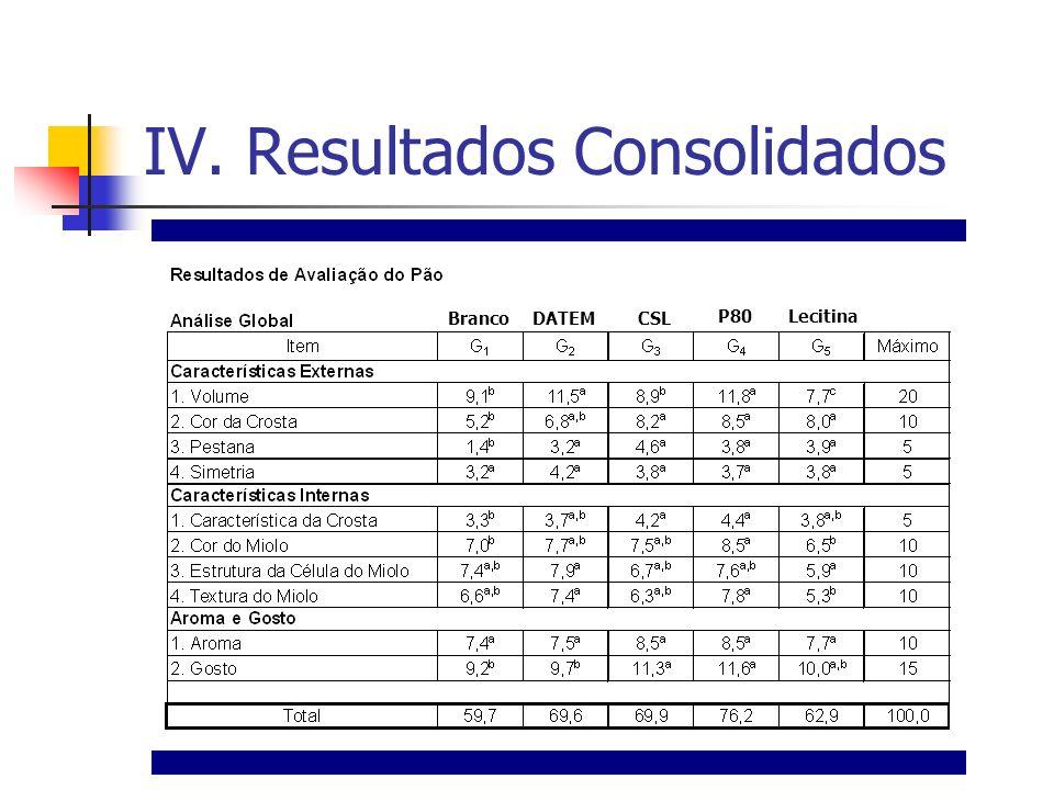 IV. Resultados Consolidados Branco DATEM CSL P80 Lecitina
