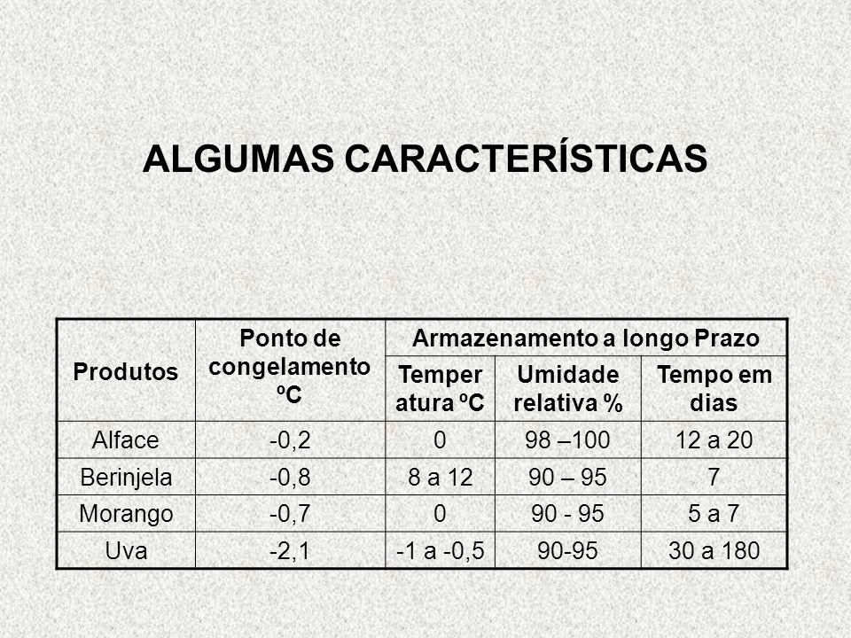 ALGUMAS CARACTERÍSTICAS Produtos Ponto de congelamento ºC Armazenamento a longo Prazo Temper atura ºC Umidade relativa % Tempo em dias Alface-0,2098 –10012 a 20 Berinjela-0,88 a 1290 – 957 Morango-0,7090 - 955 a 7 Uva-2,1-1 a -0,590-9530 a 180