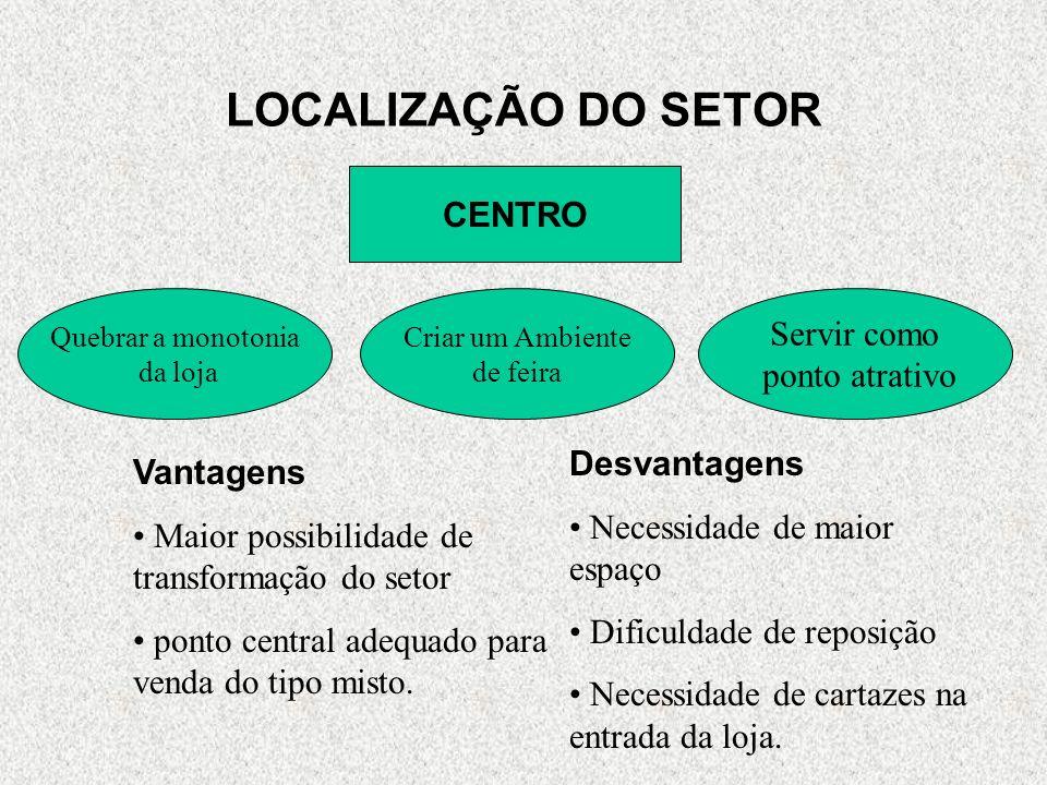 CENTRO Quebrar a monotonia da loja Criar um Ambiente de feira Servir como ponto atrativo Vantagens Maior possibilidade de transformação do setor ponto