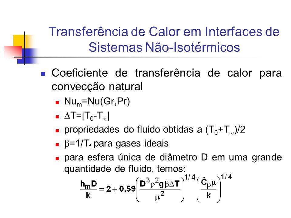 Transferência de Calor em Interfaces de Sistemas Não-Isotérmicos Coeficiente de transferência de calor para convecção natural Nu m =Nu(Gr,Pr) T= T 0 -
