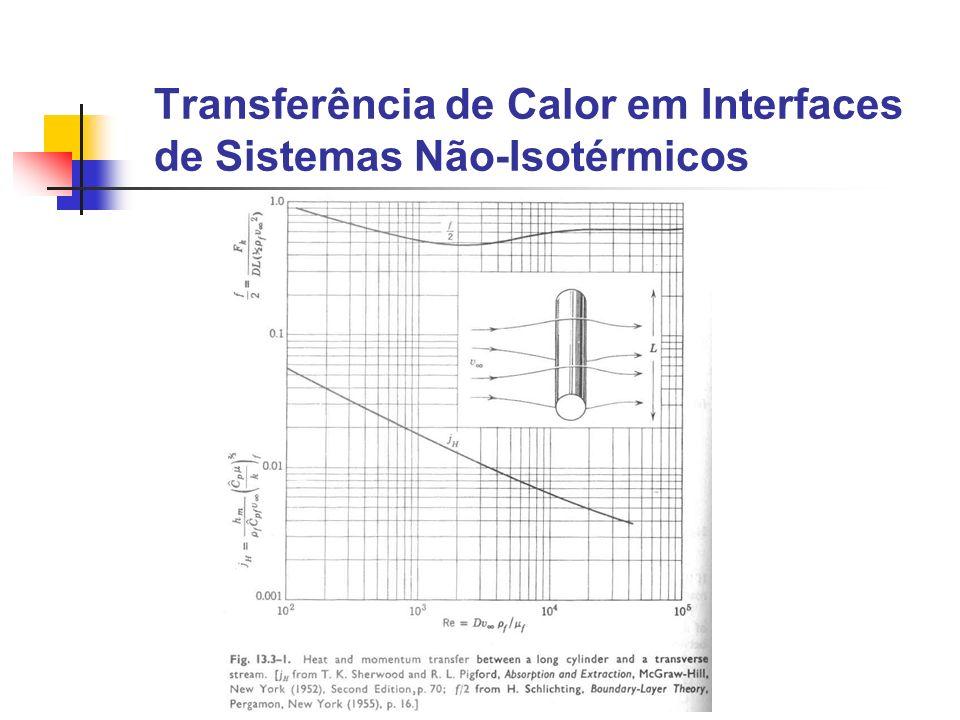 Convecção natural em uma placa plana Para 10 4 <GrPr<10 9 Nu m =0.59(GrPr) 1/4 Para outros valores de GrPr utilizar o próximo gráfico
