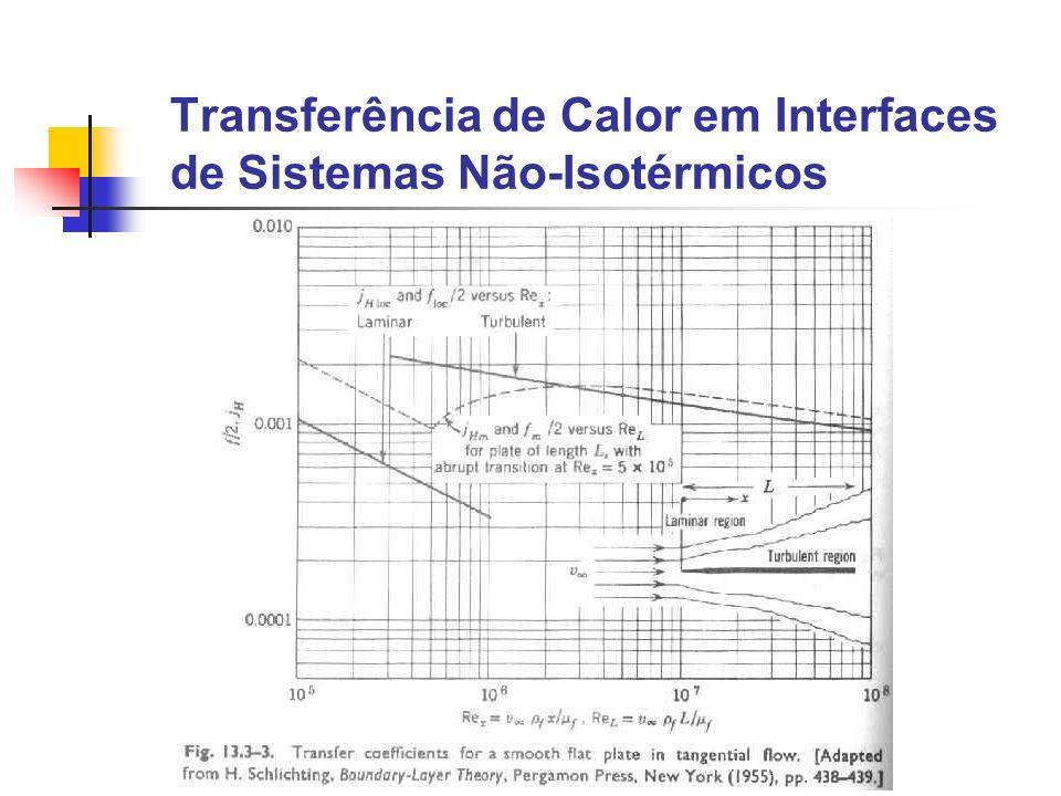 Coeficiente de transferência de calor em meios porosos onde Sdz é o volume total do leito entre duas seções transversais S distante dz e a é a área superficial das partículas por unidade de volume do leito