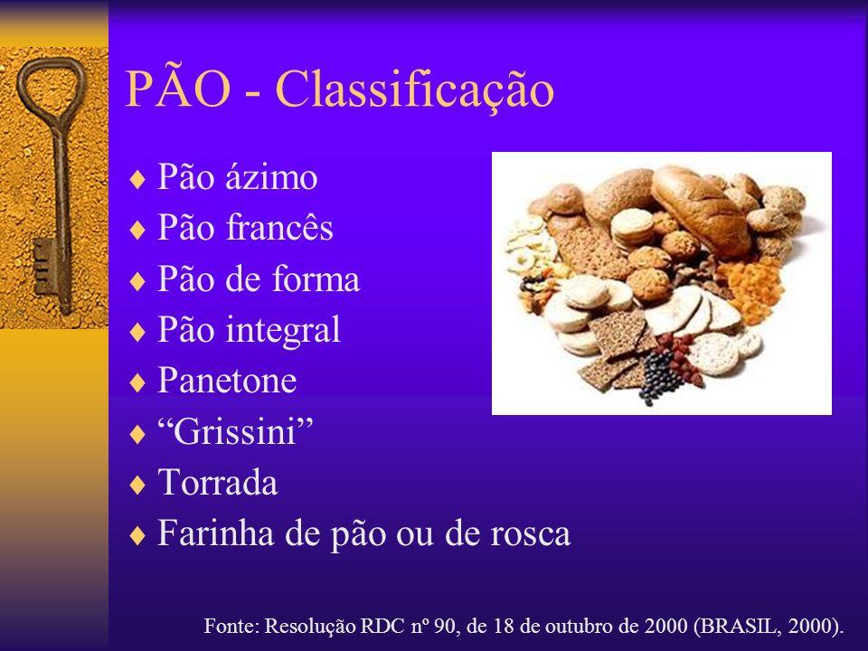 PÃO - Classificação Pão ázimo Pão francês Pão de forma Pão integral Panetone Grissini Torrada Farinha de pão ou de rosca Fonte: Resolução RDC nº 90, d