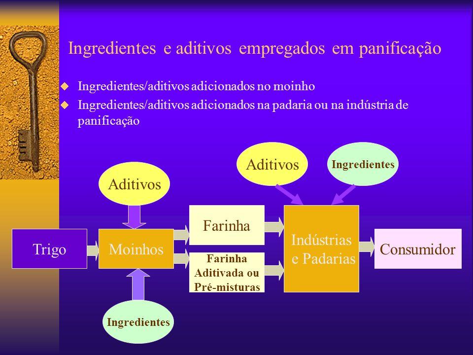 Ingredientes/aditivos adicionados no moinho Ingredientes/aditivos adicionados na padaria ou na indústria de panificação TrigoMoinhos Farinha Aditivada