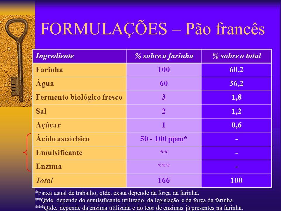 FORMULAÇÕES – Pão francês Ingrediente% sobre a farinha% sobre o total Farinha10060,2 Água6036,2 Fermento biológico fresco31,8 Sal21,2 Açúcar10,6 Ácido