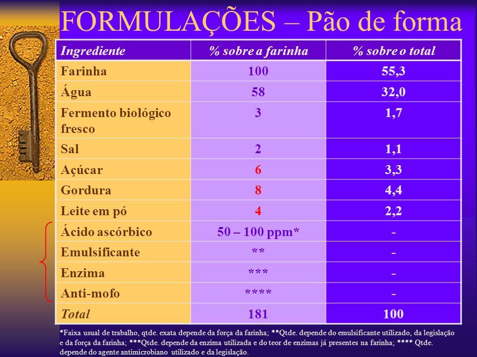 FORMULAÇÕES – Pão de forma Ingrediente% sobre a farinha% sobre o total Farinha10055,3 Água5832,0 Fermento biológico fresco 31,7 Sal21,1 Açúcar63,3 Gor
