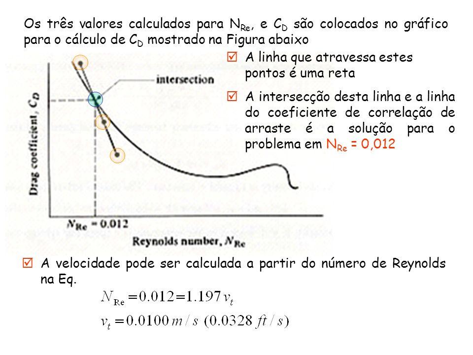 Os três valores calculados para N Re, e C D são colocados no gráfico para o cálculo de C D mostrado na Figura abaixo A velocidade pode ser calculada a