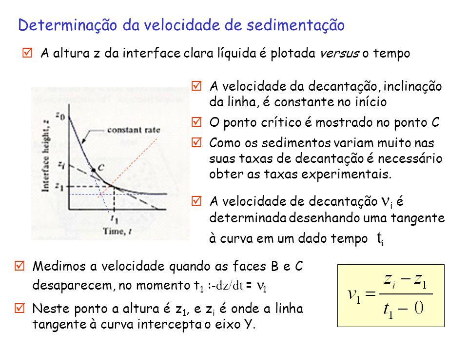 Determinação da velocidade de sedimentação A altura z da interface clara líquida é plotada versus o tempo A velocidade da decantação, inclinação da li
