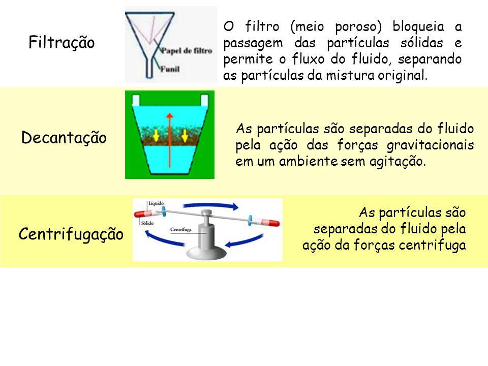 Filtração O filtro (meio poroso) bloqueia a passagem das partículas sólidas e permite o fluxo do fluido, separando as partículas da mistura original.