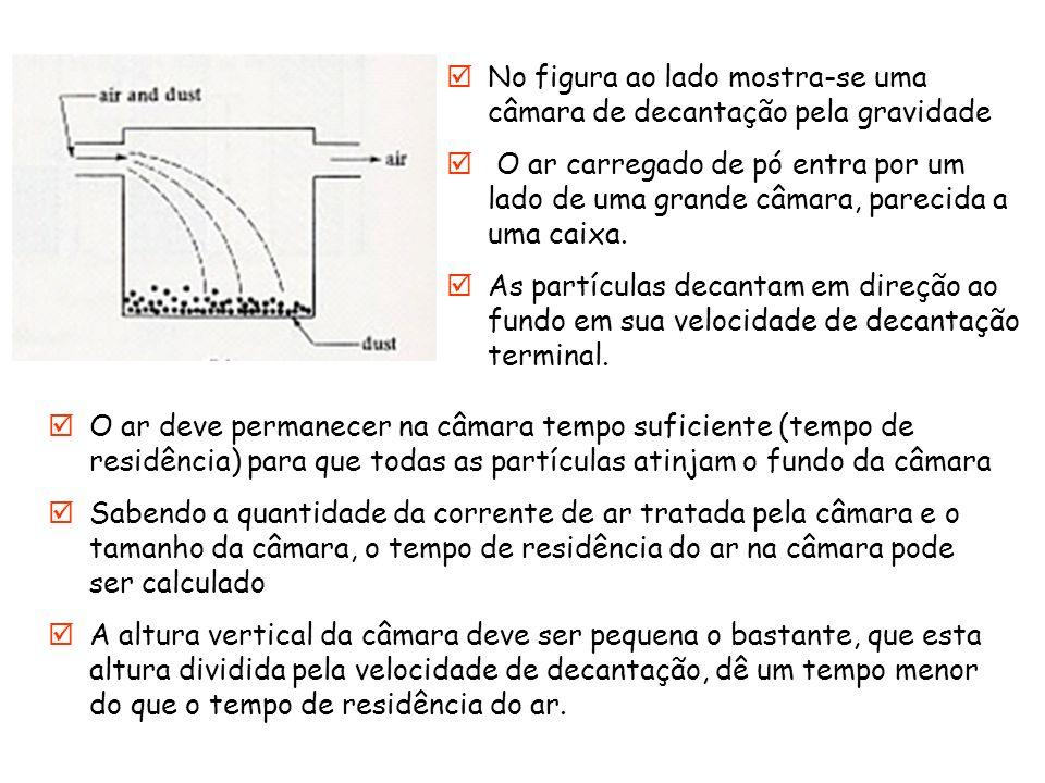 No figura ao lado mostra-se uma câmara de decantação pela gravidade O ar carregado de pó entra por um lado de uma grande câmara, parecida a uma caixa.