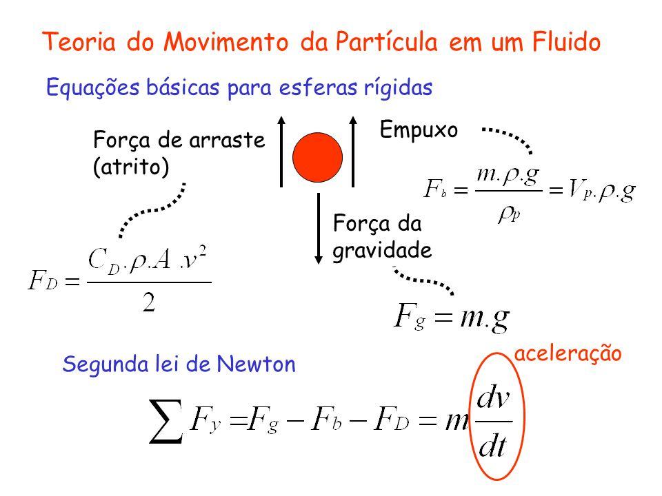 Teoria do Movimento da Partícula em um Fluido Força da gravidade Empuxo Força de arraste (atrito) aceleração Equações básicas para esferas rígidas Seg