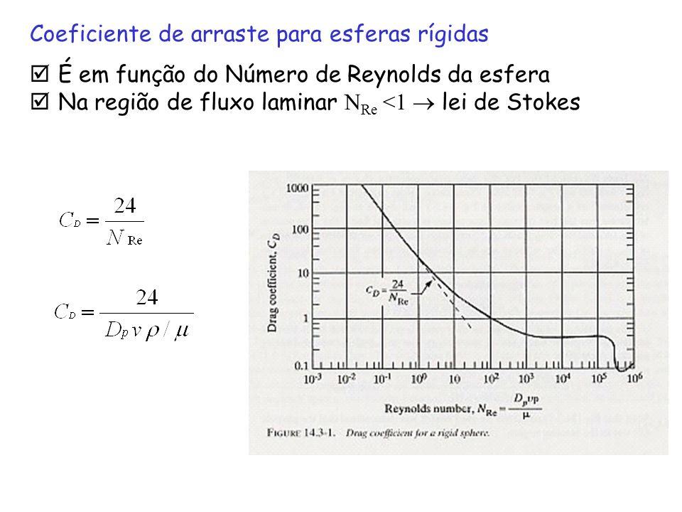 É em função do Número de Reynolds da esfera Na região de fluxo laminar N Re <1 lei de Stokes Coeficiente de arraste para esferas rígidas