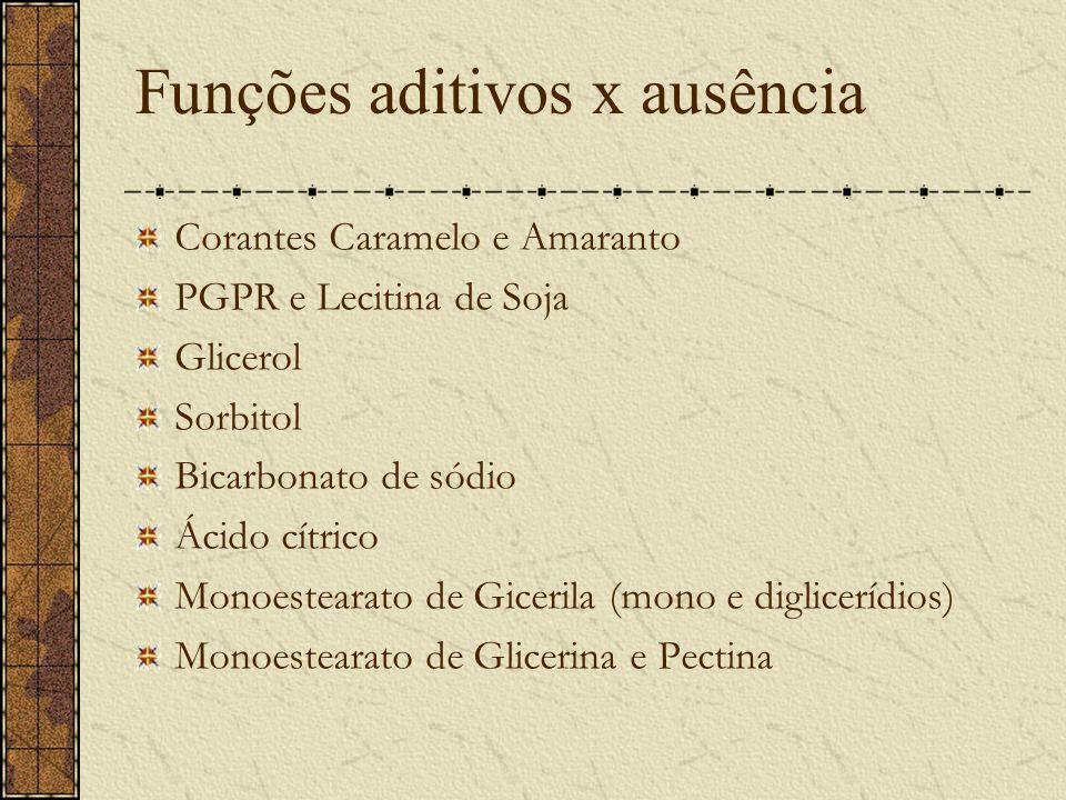 Funções aditivos x ausência Corantes Caramelo e Amaranto PGPR e Lecitina de Soja Glicerol Sorbitol Bicarbonato de sódio Ácido cítrico Monoestearato de Gicerila (mono e diglicerídios) Monoestearato de Glicerina e Pectina