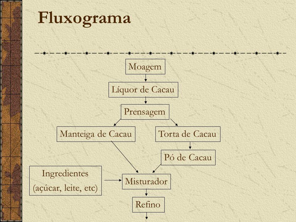 Fluxograma Moagem Líquor de Cacau Prensagem Manteiga de Cacau Pó de Cacau Misturador Refino Torta de Cacau Ingredientes (açúcar, leite, etc)